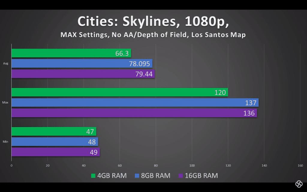 1. Cities-Skylines-4gb-8gb-16gb-ram-comparision