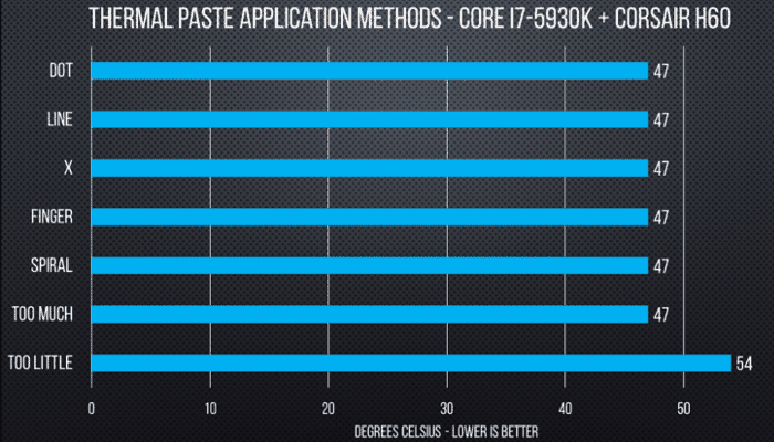1. Types of Thermal Paste Application