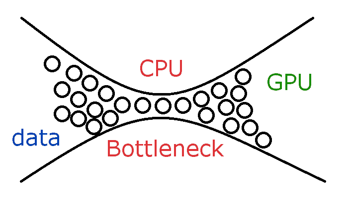 1. visual representation of CPU bottlenecks