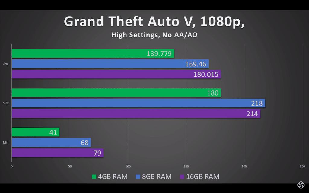 2. Grand-theft-auto-V-4gb-8gb-16gb-ram-comparision