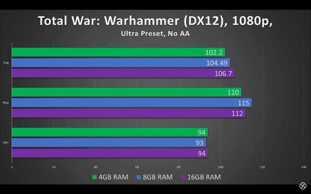 3. total-war-4gb-8gb-16gb-ram-comparision