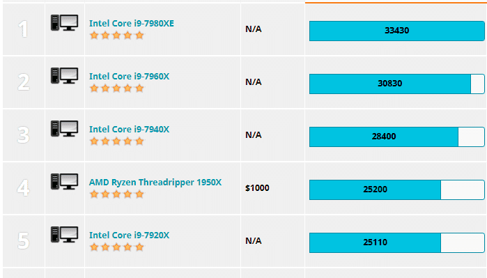 CPU's multi-core performance