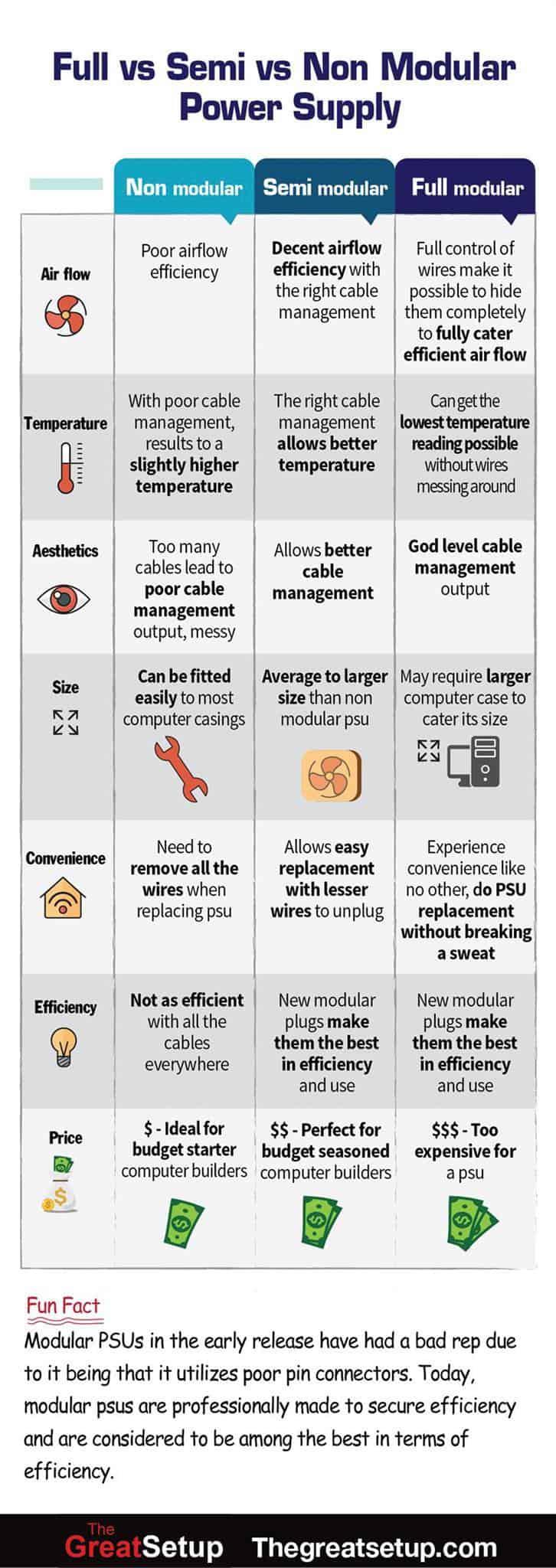Full vs Semi vs Non Modular power supply differences