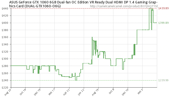 4. Price history of ASUS GeForce GTX 1060 6GB Dual-fan OC Edition