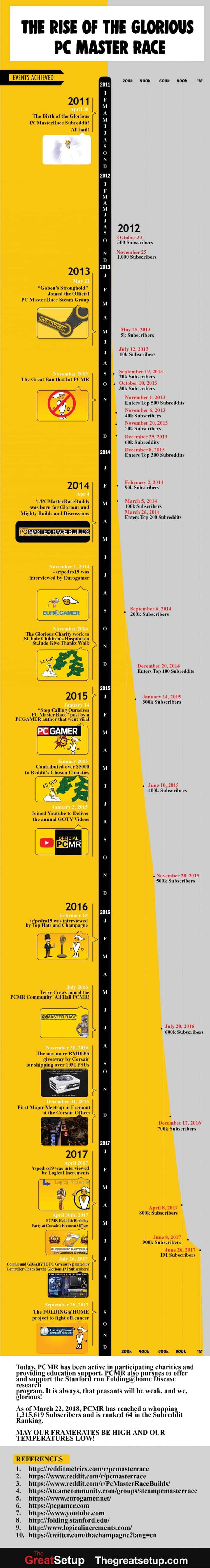 The Rise of the Glorious PC Master Race-01