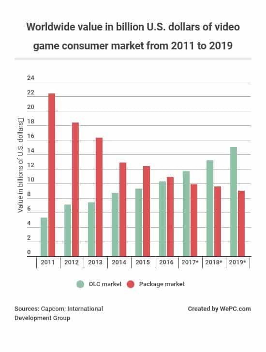 2019 Video Game Industry Statistics, Trends & Data - The Ultimate List