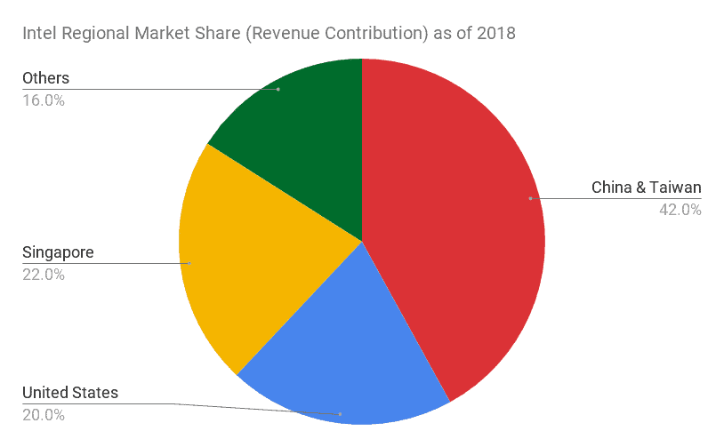 Intel Regional Market Share Revenue Contribution as of 2018