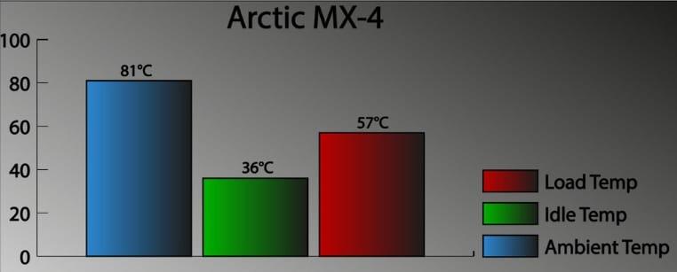 Arctic MX 4 testing