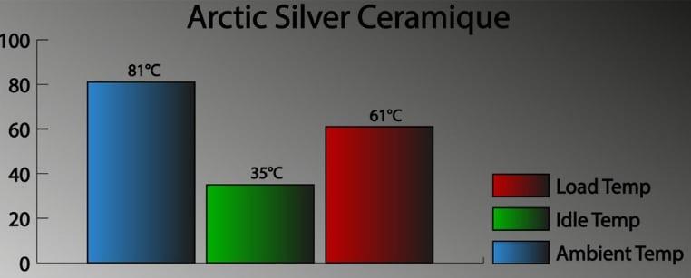 Arctic Silver Ceramique testing