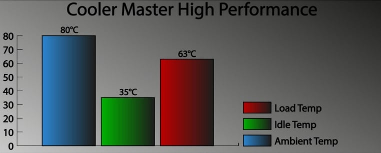 Cooler Master High Performance Thermal Paste testing