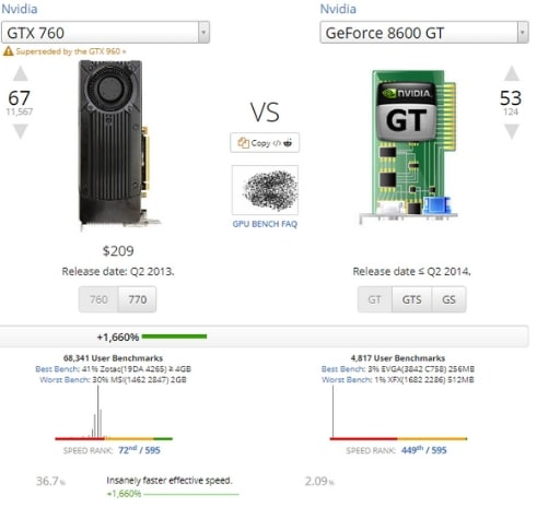 GTX 760 to the GeForce 8600GT