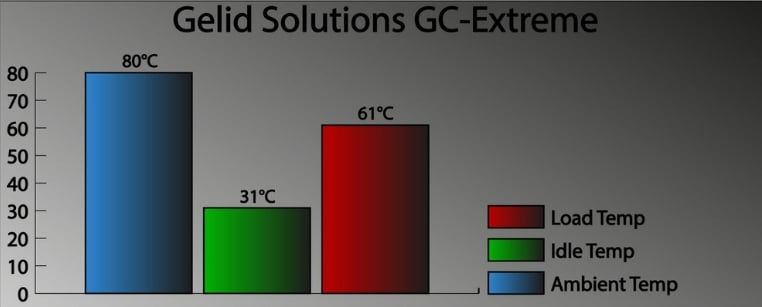 Gelid Solutions GC Extreme testing