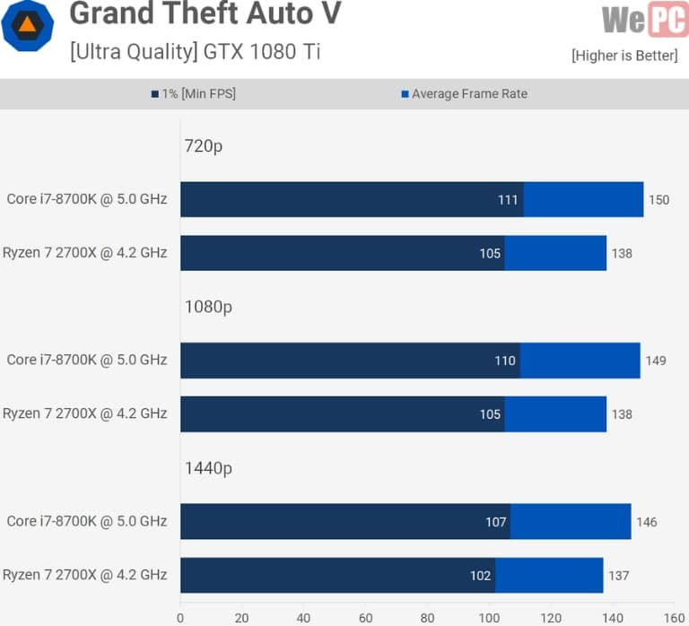 Grand thef auto v