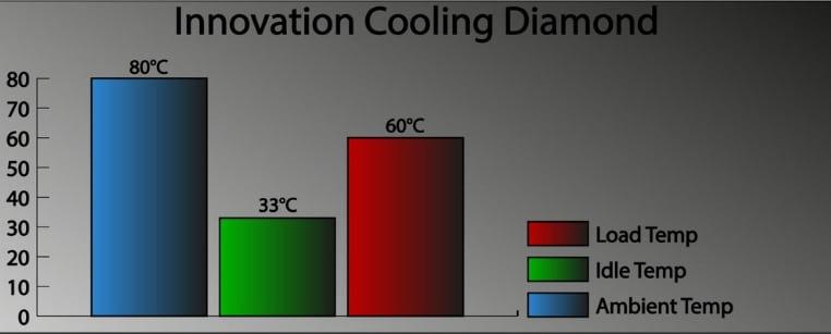 Innovation Cooling Diamond testing