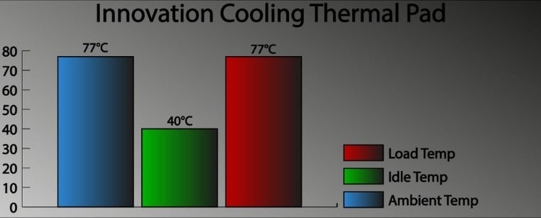 Innovation Cooling Graphite Thermal Pad testing