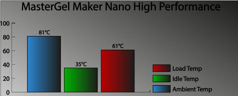 MasterGel Maker Nano High Performance testing