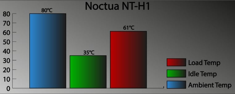 Noctua NT H1 testing