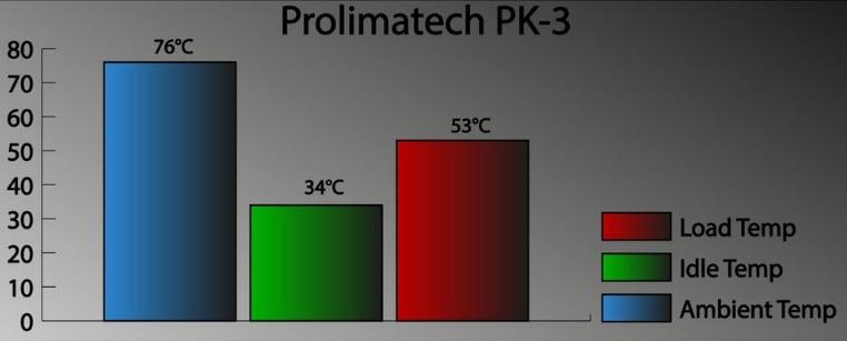 Prolimatech PK 3 testing