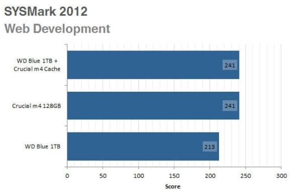 SYS web development