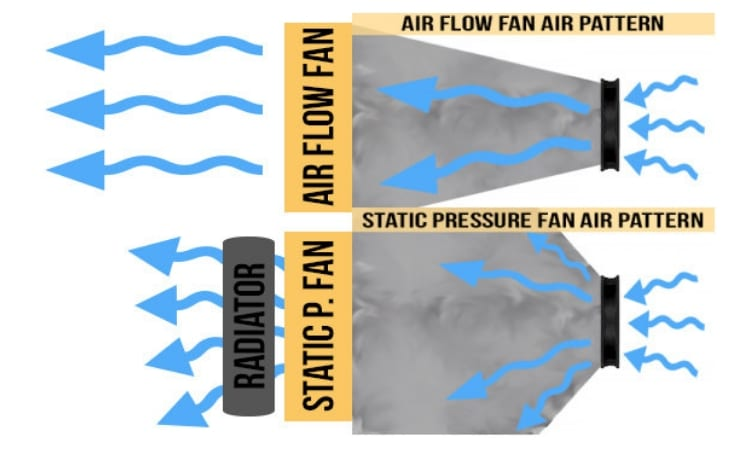 Static Pressure Fans or Airflow Fans