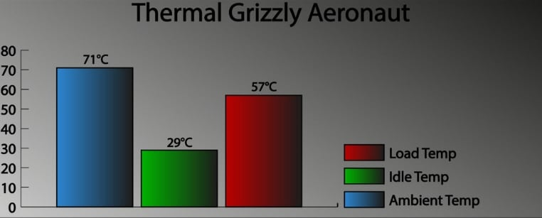 Thermal Grizzly Aeronaut testing