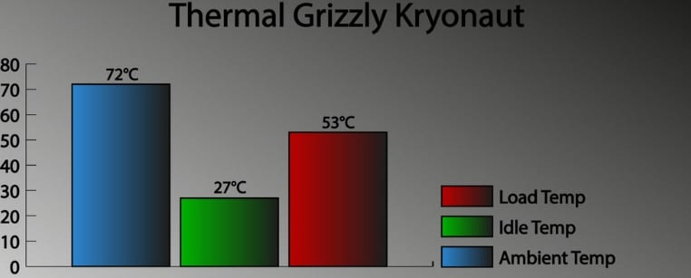 Thermal Grizzly Kryonaut testing