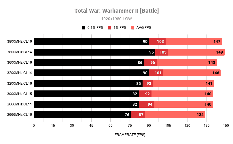 Total War Warhammer II Battle