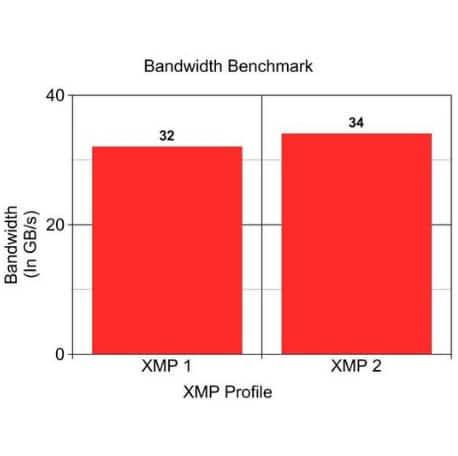 Bandwidth benchmark