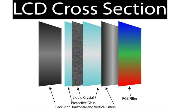 LCD cross section