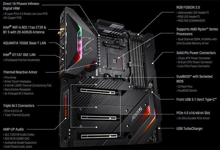 Gigabyte X570 AORUS motherboard specs
