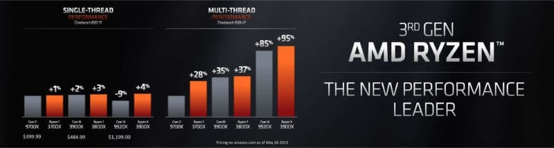 AMD Ryzen 3000 | Release Date, Compatible Hardware & More