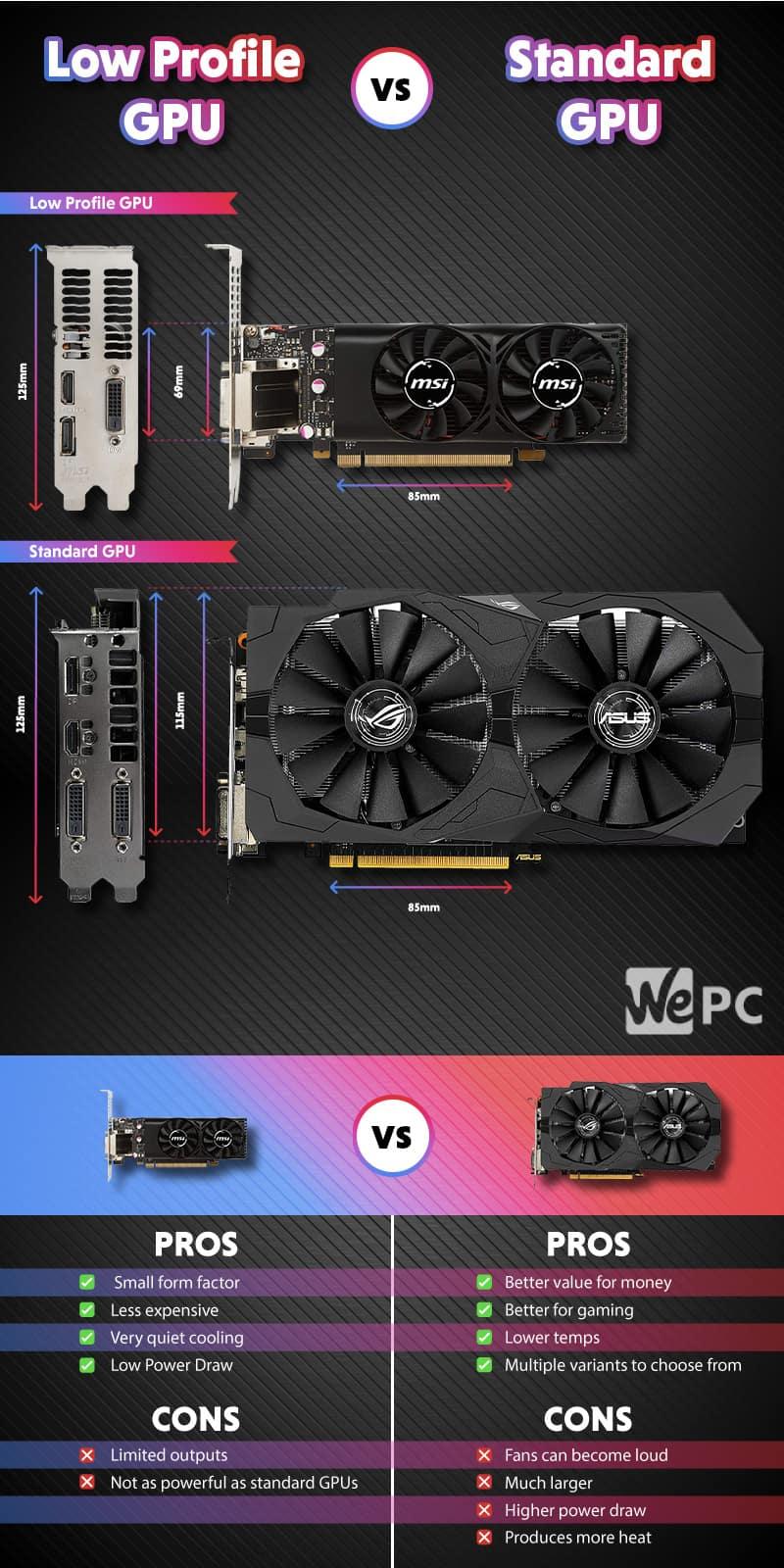 Low Profile GPU vs Standard Profile GPU 2