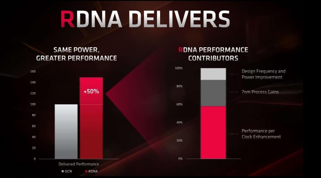 RDNA architecture 2