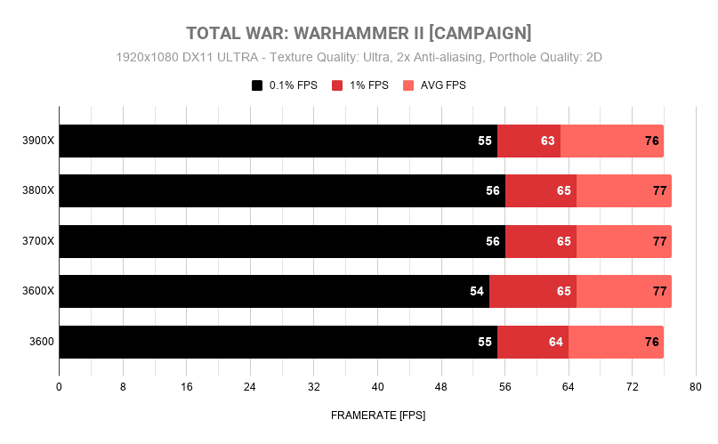 TOTAL WAR WARHAMMER II CAMPAIGN