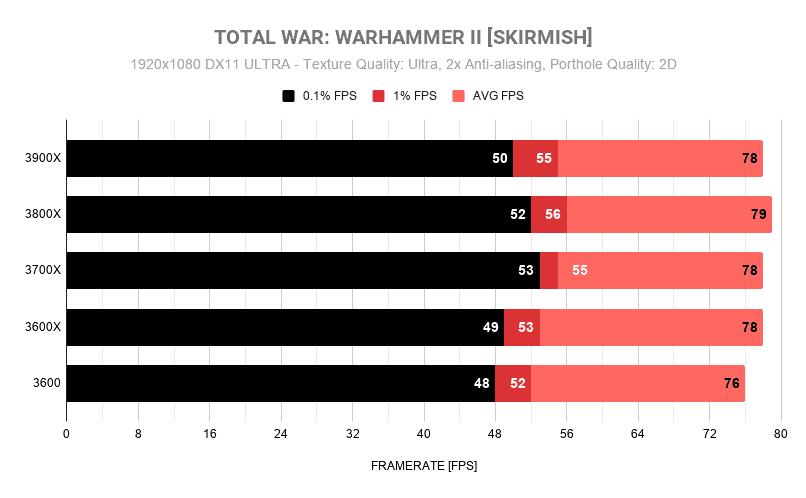 TOTAL WAR WARHAMMER II SKIRMISH1