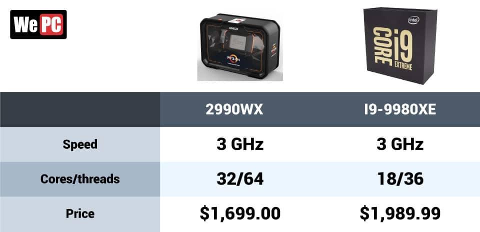 2990WX vs i9 9980XE