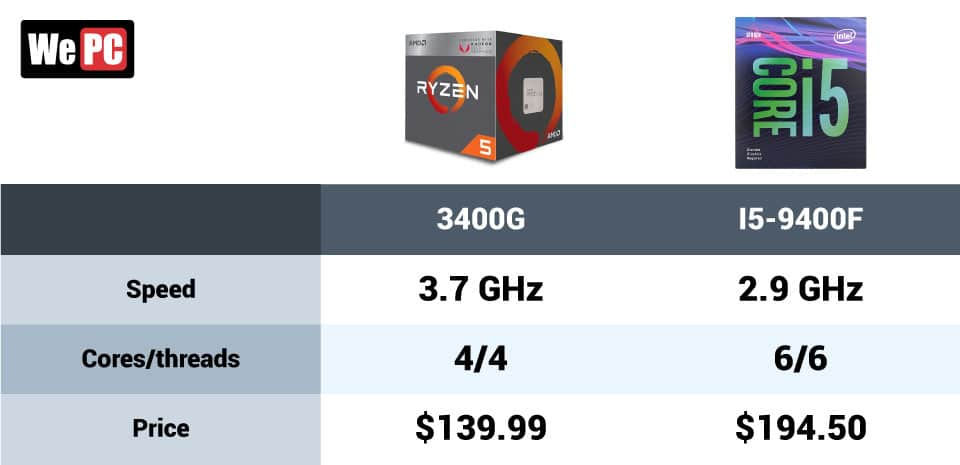 3400G vs I5 9400F