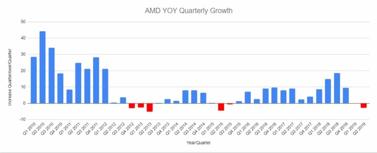 AMD YOY Growth