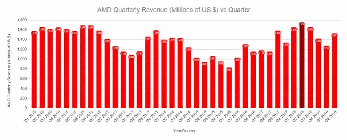 AMD quarterly Revenue