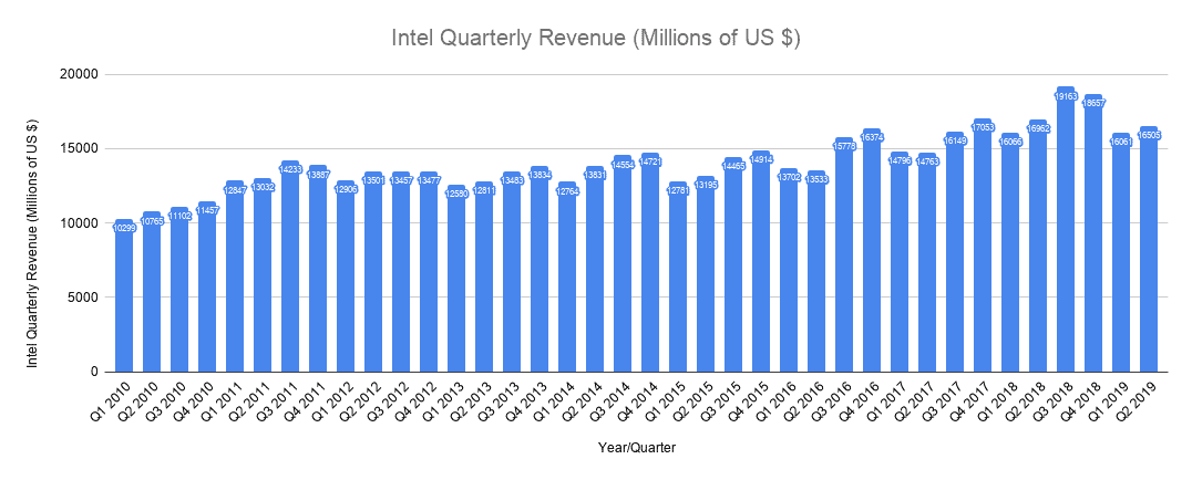 Intel Quarterly Revenue Millions of US