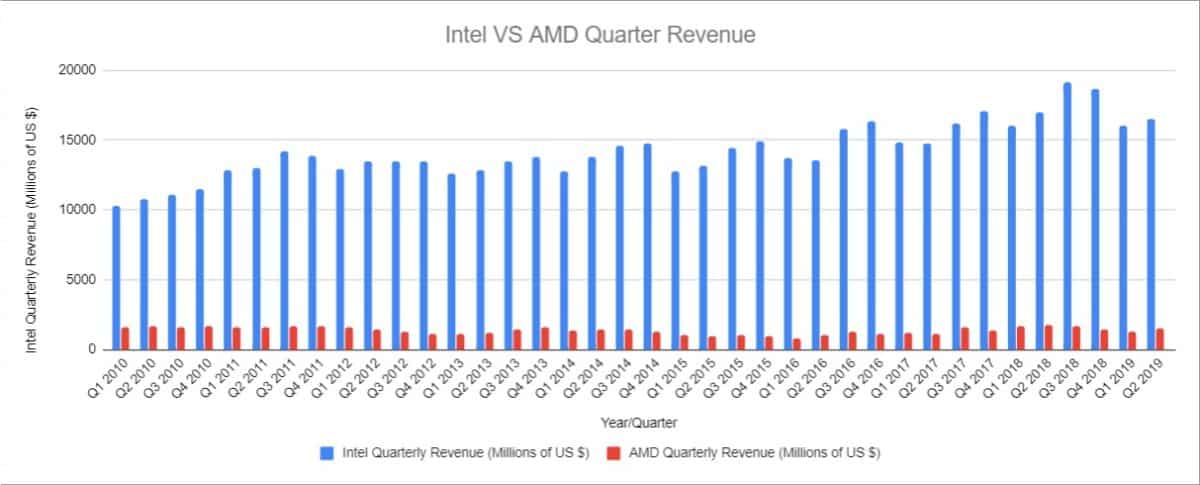 Intel VS AMD Quarter Rev
