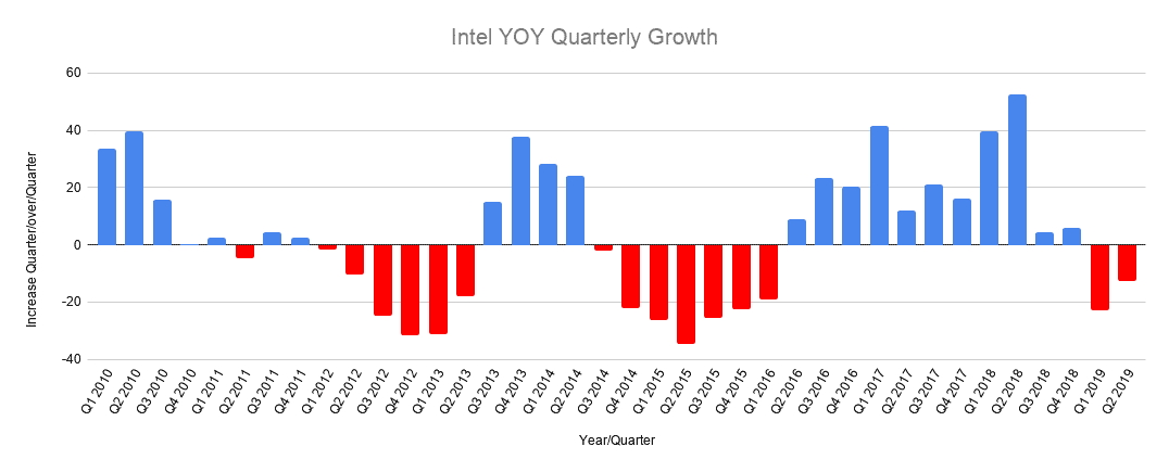 Intel YOY Quarterly Growth