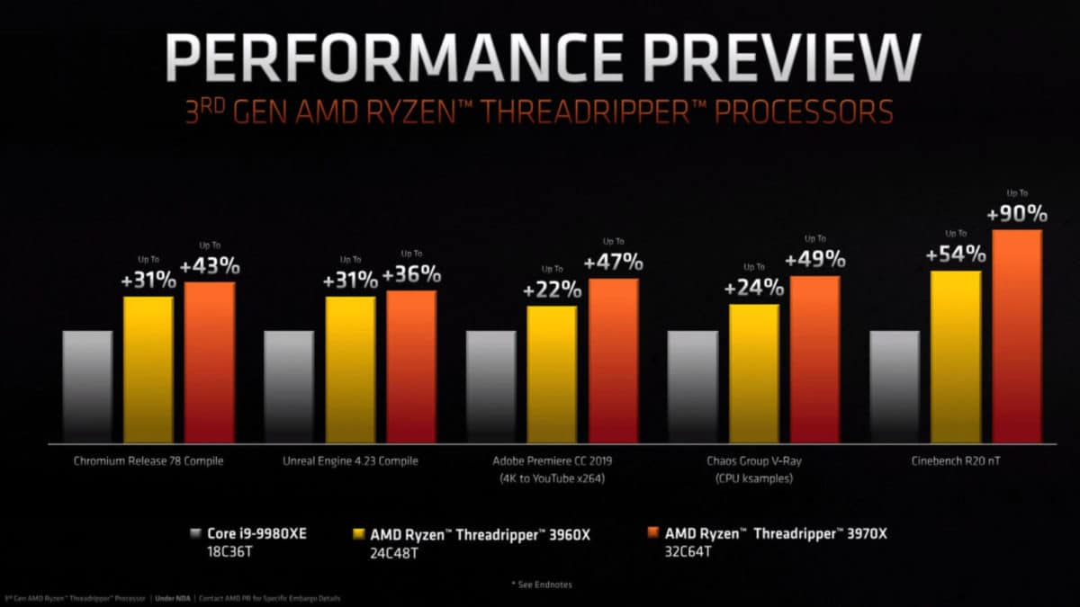3rd gen threadripper performance