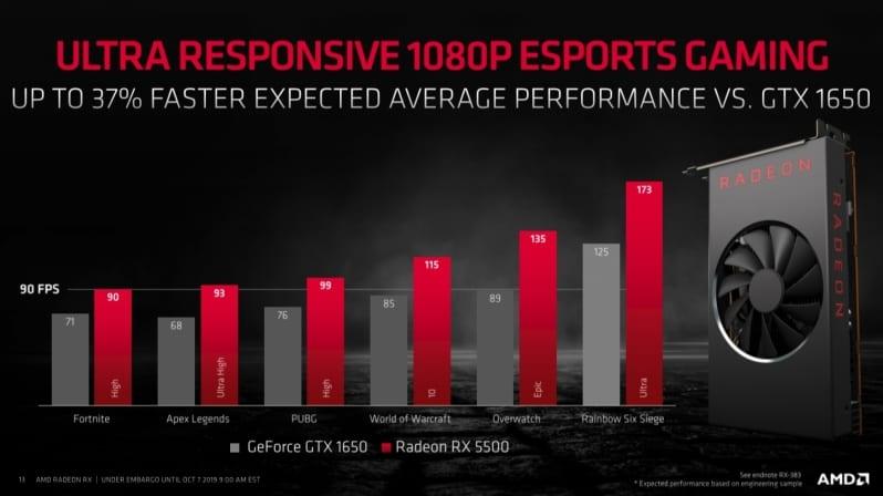 AMD Radeon RX5500 Stats Specs