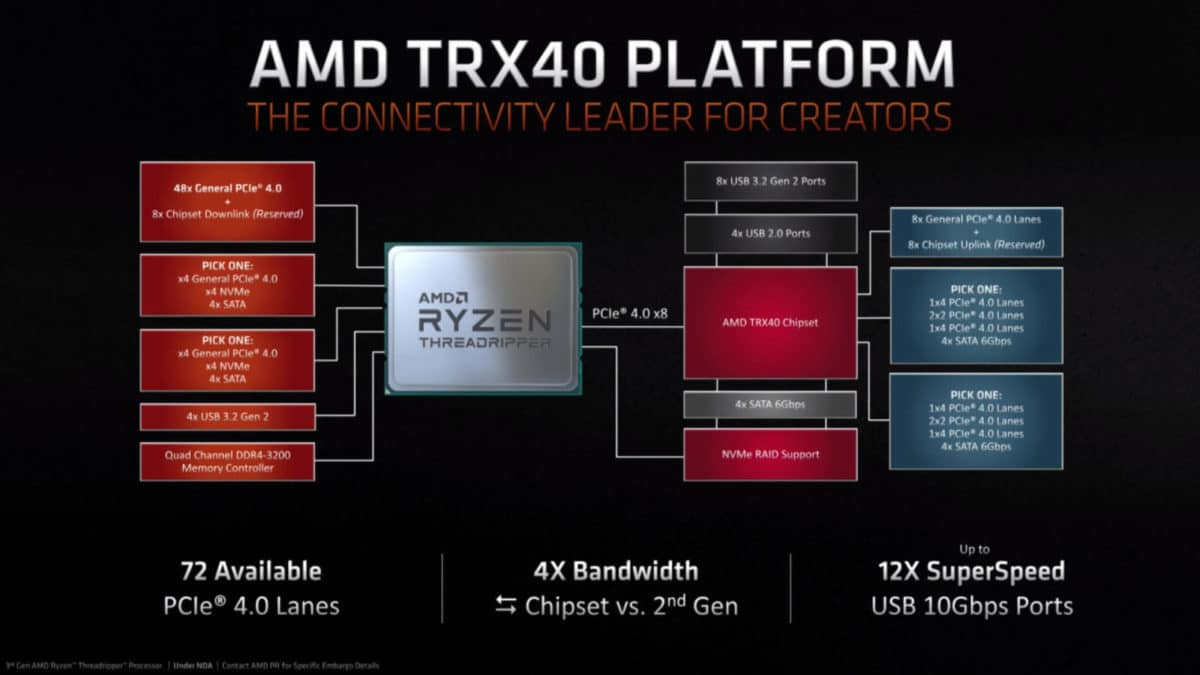 AMD TRX40 3rd Gen Threadripper CPUs
