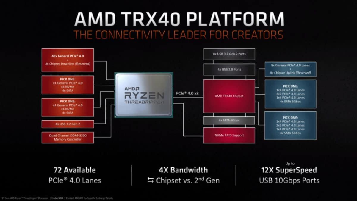 AMD TRX40 3rd Gen Threadripper CPUs