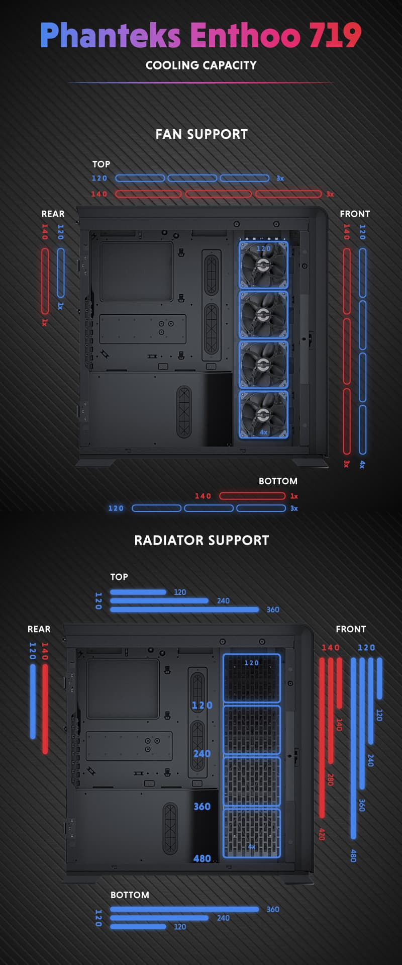 Phanteks Enthoo 719 Cooling Capacity 1