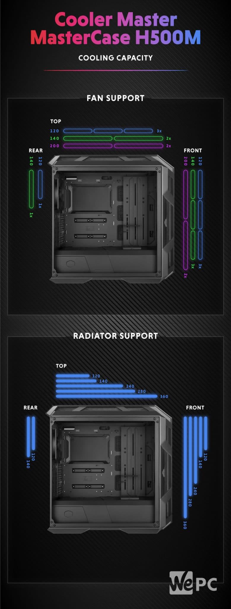 Cooler Master MasterCase H500M Cooling Capacity 1