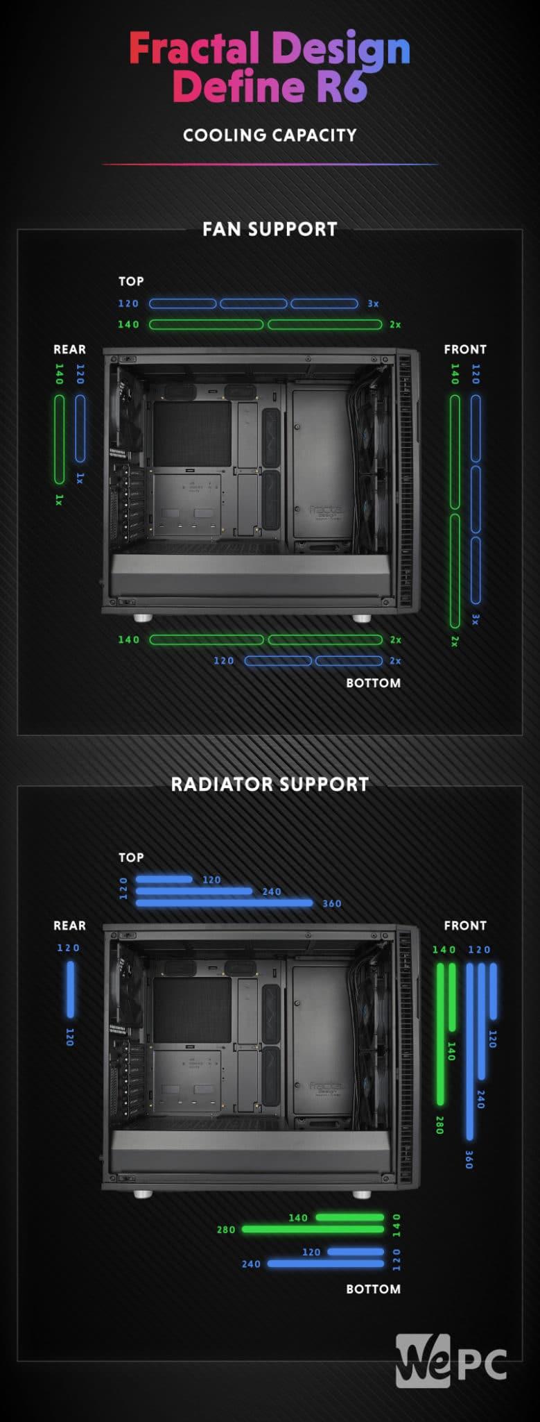 Fractal Design Define R6 Cooling Capacity