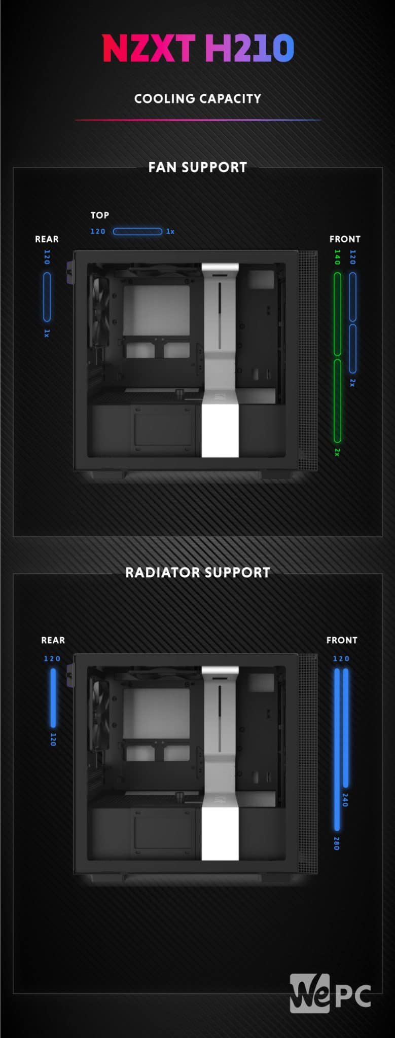NZXT H210 Cooling Capacity